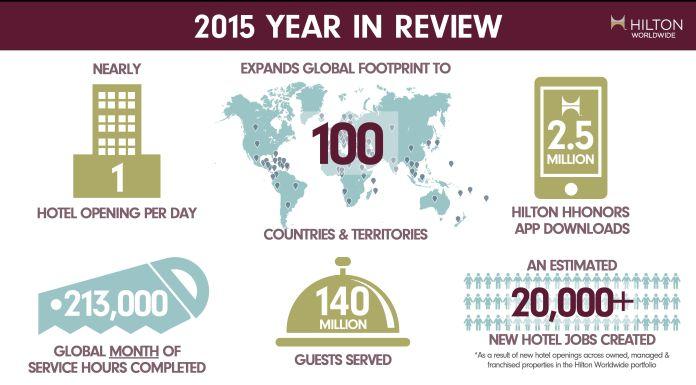 Hilton Worldwide Infografik