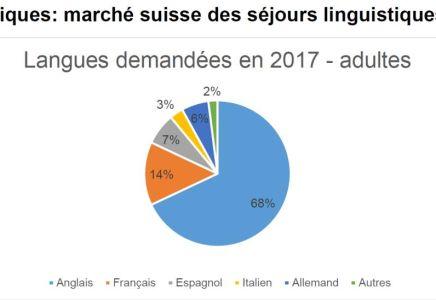 Langues demandées en 2017
